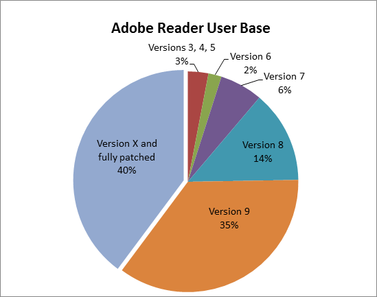 Adobe Reader User Base