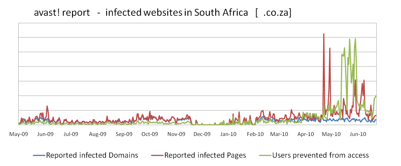 avast! report - infected websites in South Africa
